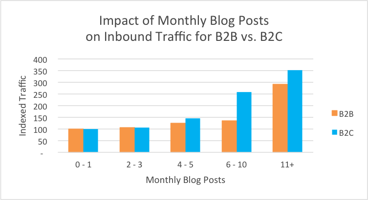 Monthly Blog Posts & Impact on Traffic