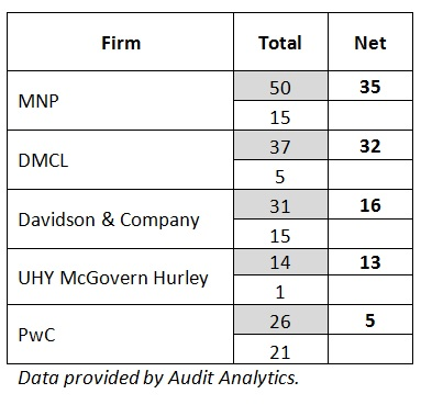 Audit Analytics Chart