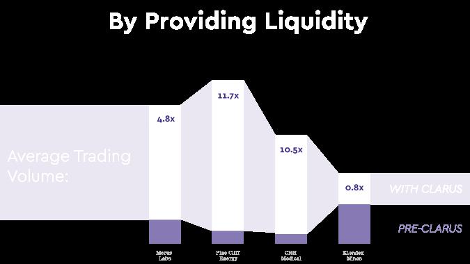 By Providing Liquidity