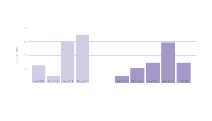 By Providing Growth Capital