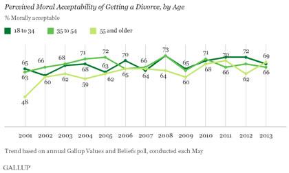 Gallup Moral Divorce