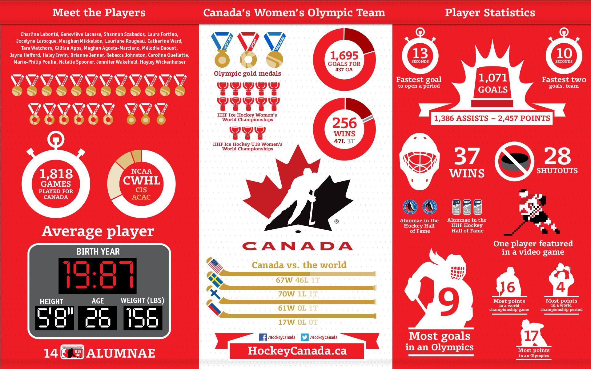 Team Canada Infographic