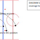 Forwards playing offense