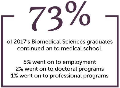 KCU Biomedical Sciences Graduate Outcomes
