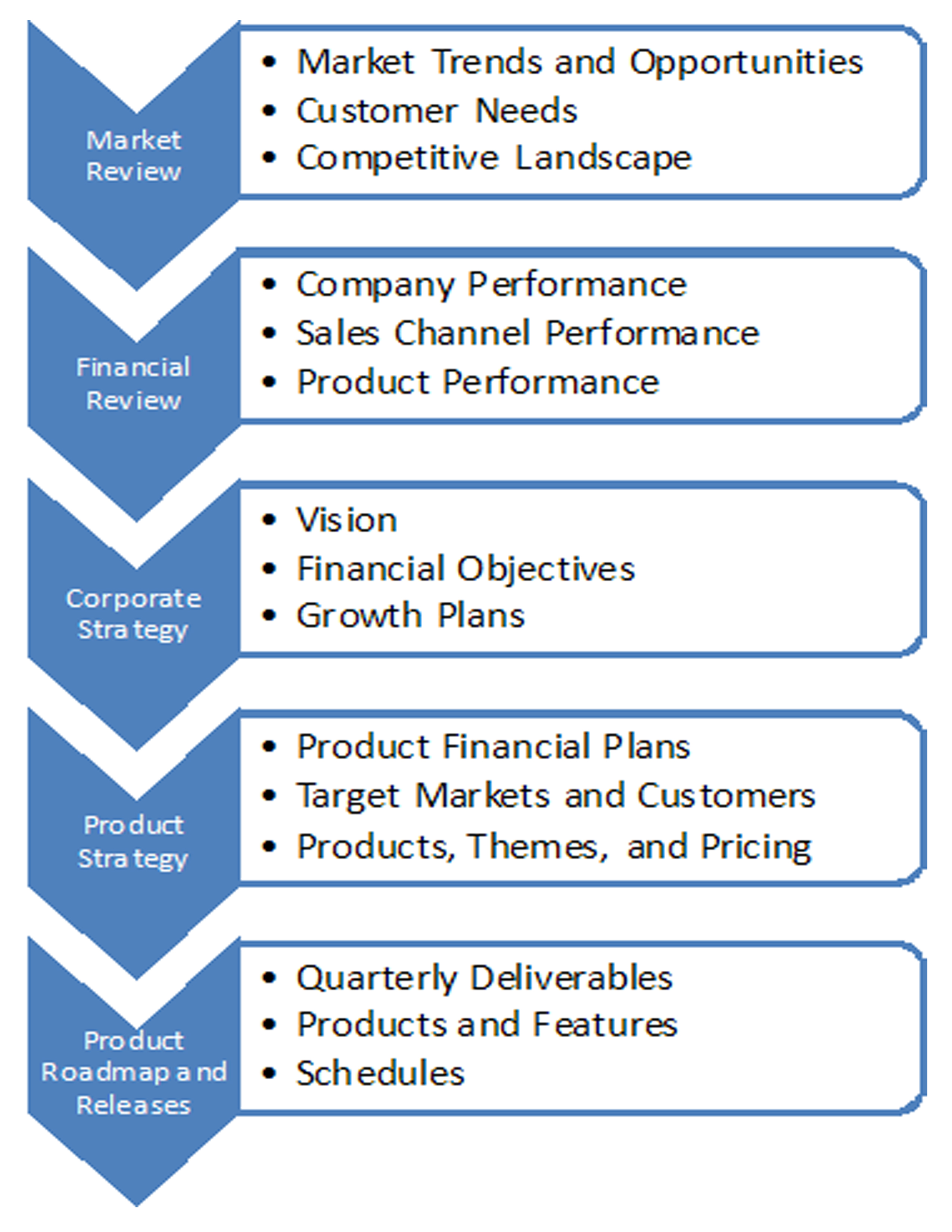 Creating a Strategic Product Plan
