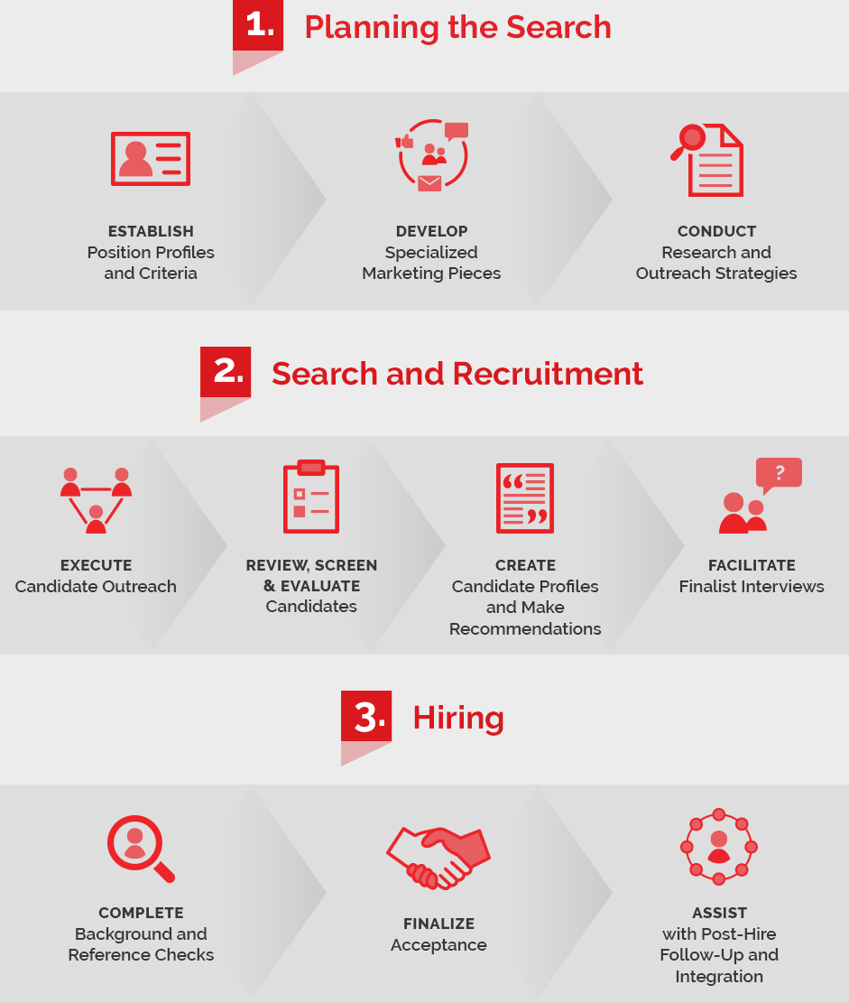 Executive Search Infographic