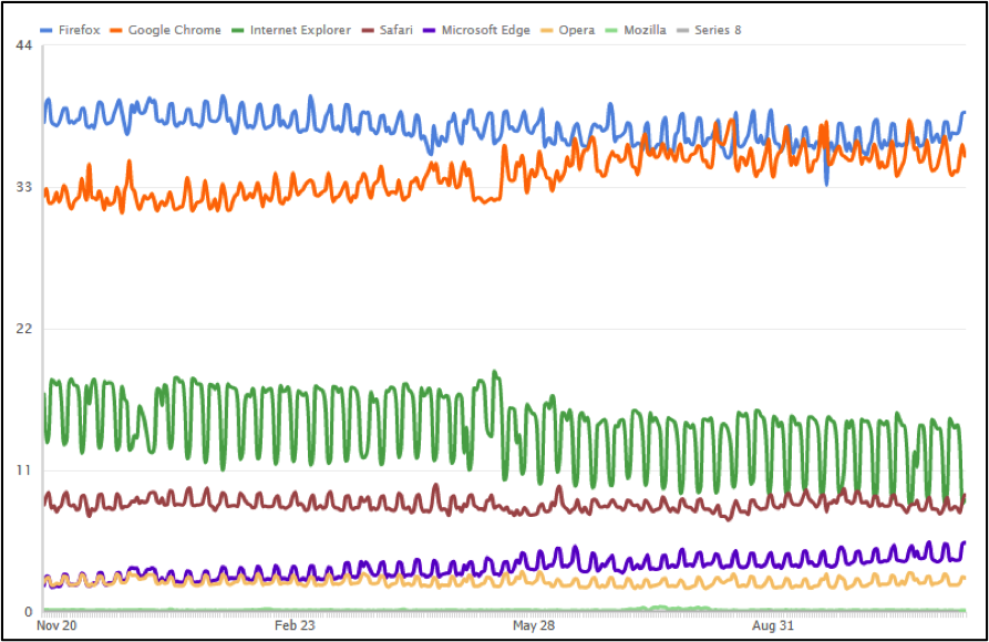 Web Browser Market Share in Germany (Nov 2015 - Nov 2016)