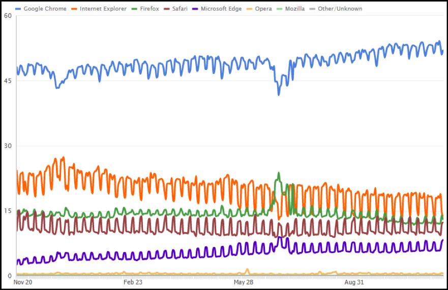Web Browser Market Share in the United States (Nov 2015 - Nov 2016)