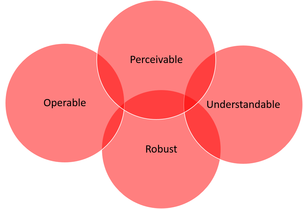 The diagram bubbles include; Perceivable, Understandable, Robust, Operable.