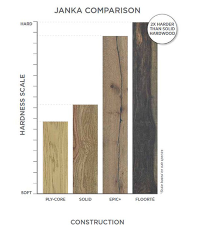 How does Floorté hardwood compare to other hardwoods?