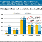 Mary Meeker 2015 Time Spent Report