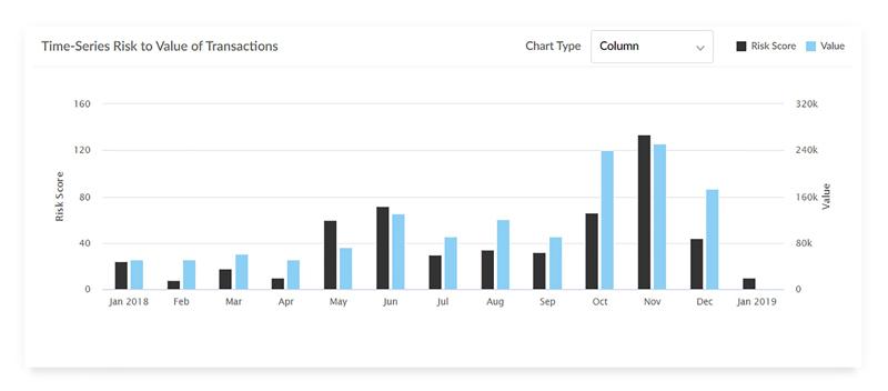 CaseWare AnalyticsAI Time-Series