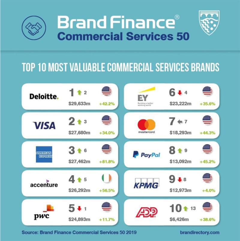 Brand Finance Chart