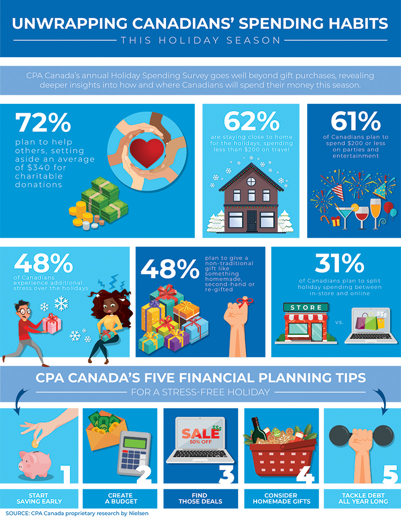 CPA Canada Holiday Spending Inforgraphic