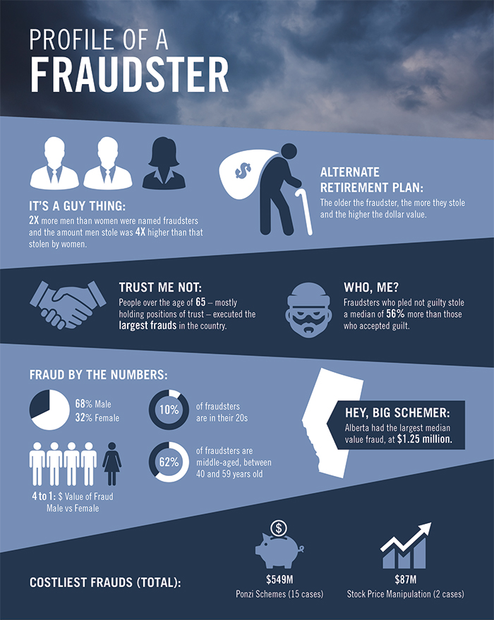 MNP Fraud Infographic