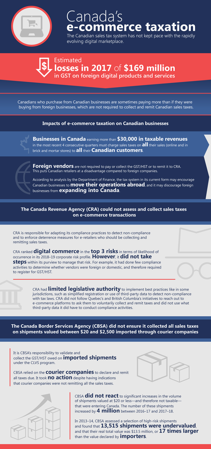 OAG Infographic
