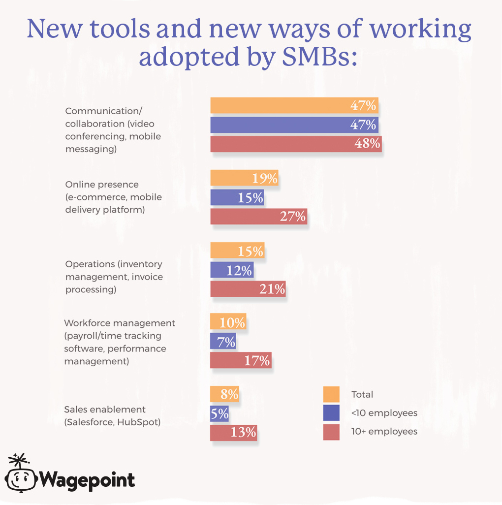 Wagepoint tools chart