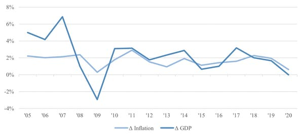 Wilson, Chart 1, Inflation & GDP