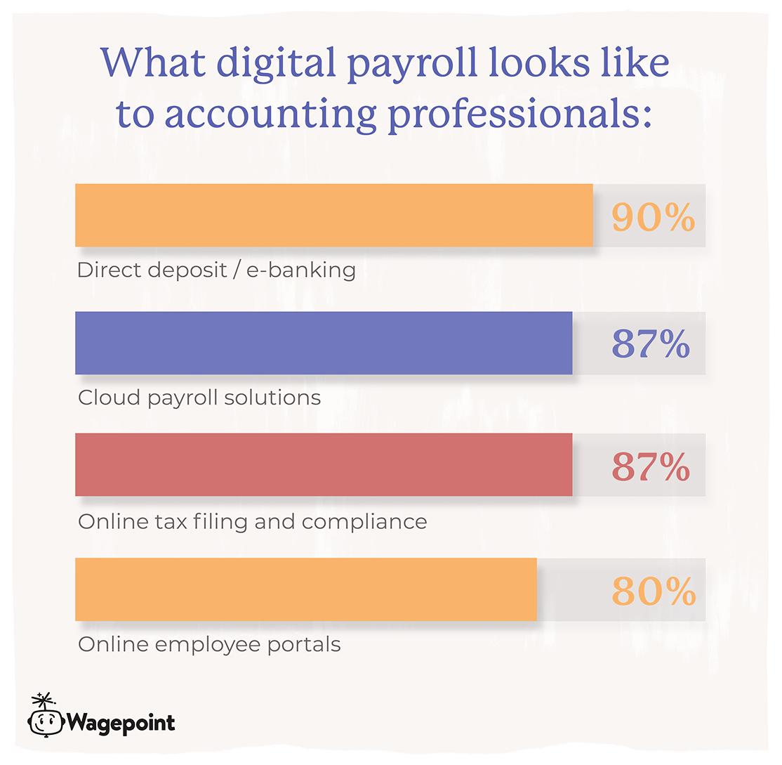 Wagepoint digital payroll
