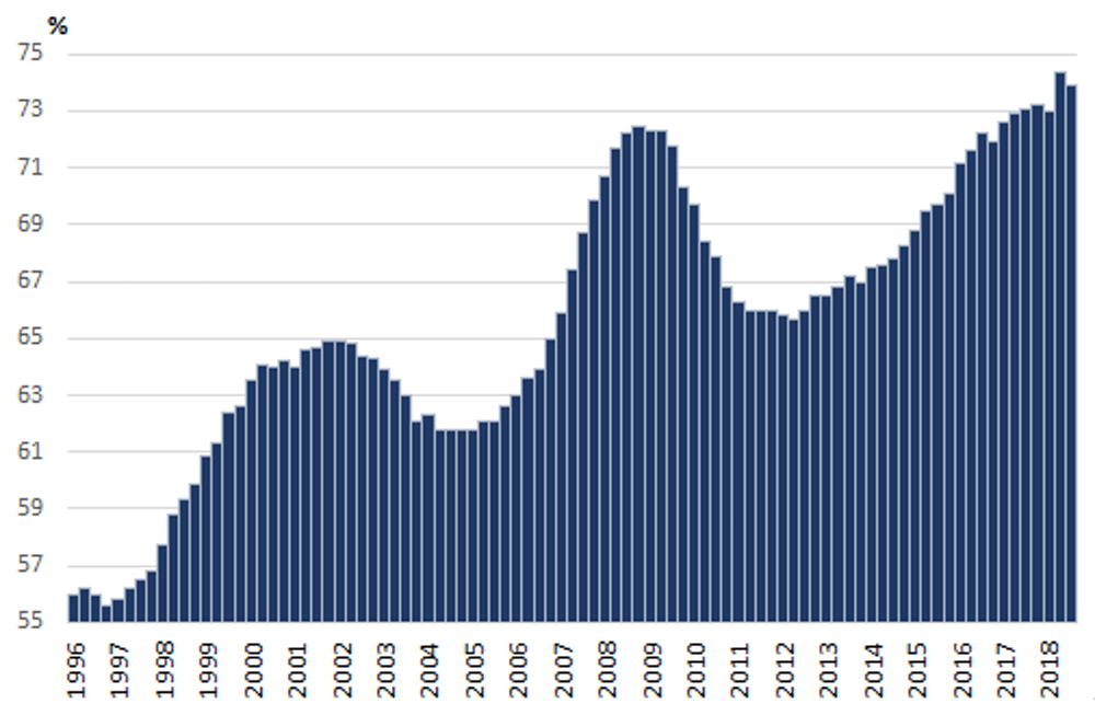 US Corporate Debt