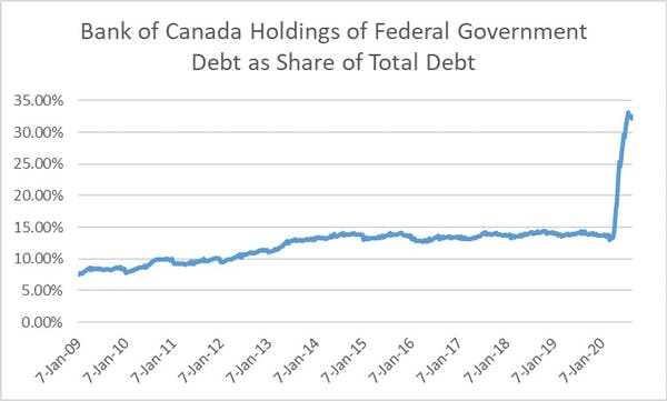 Bank of Canada holdings chart