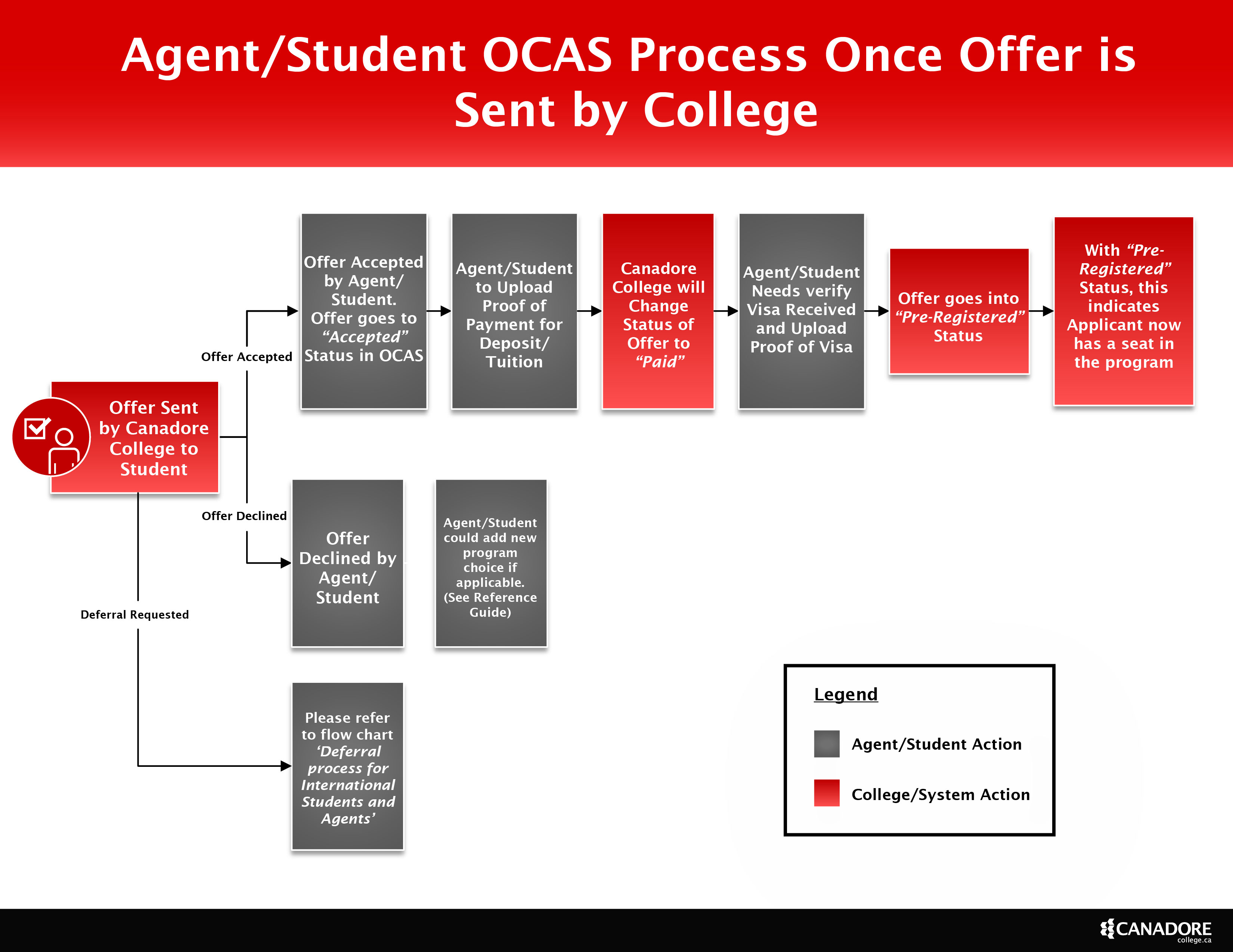 Offer process