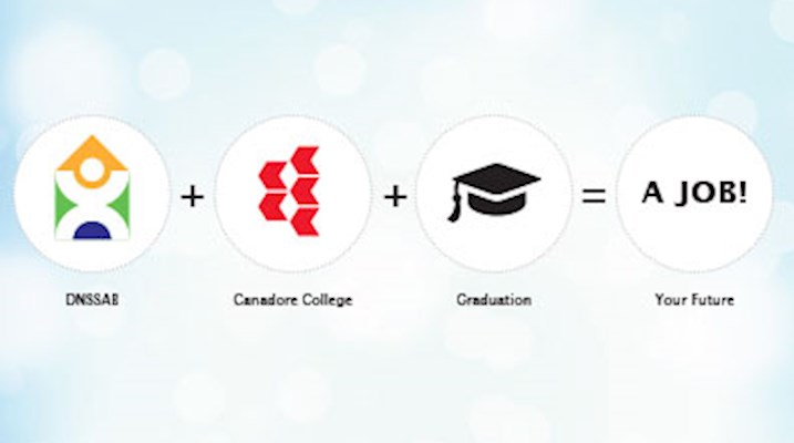DNSSAB graphic - entrepreneurship and job creation