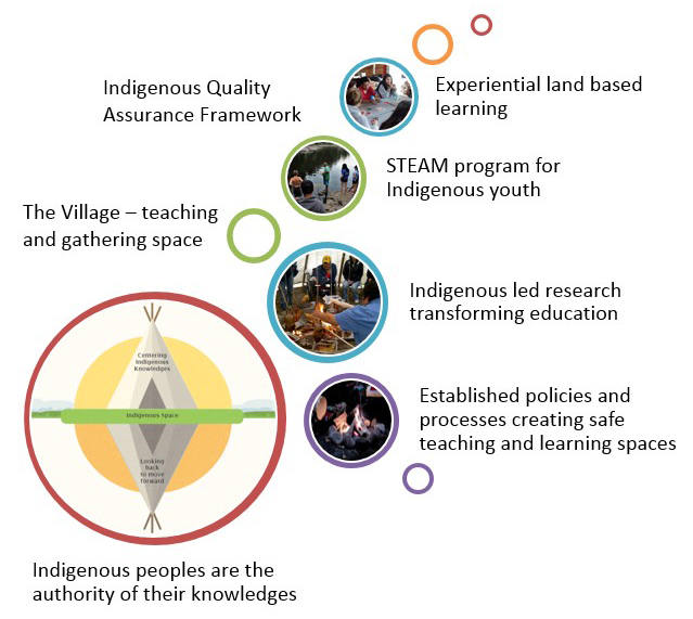 Transforming Indigenous Peoples Inquiry (TIPI)