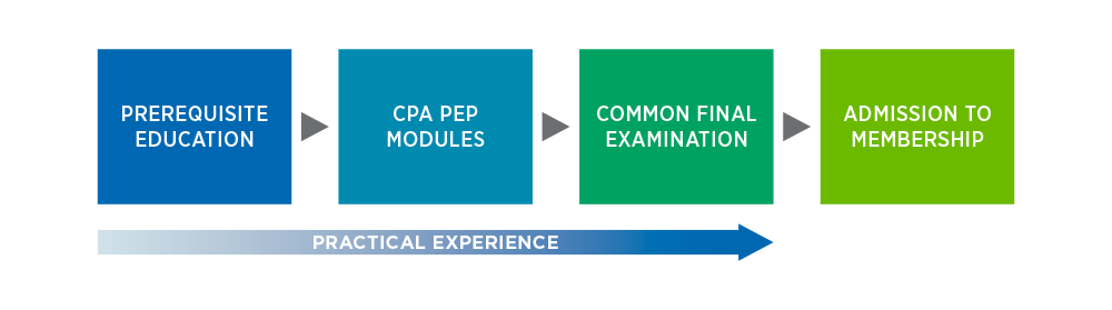 CPA Certification Program
