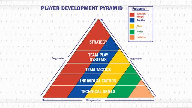 player development pyramid 640 e