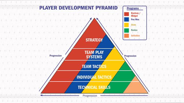 player development pyramid 640 e?q=60