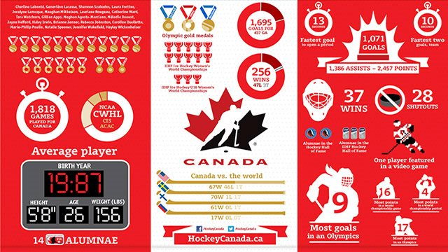 2014 oly wmn infographic 640 e?w=640&h=360&c=3