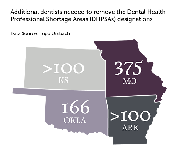 College of Dental Medicine's Regional Impact