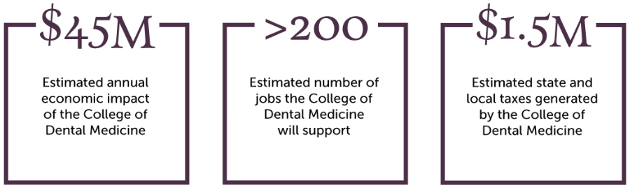 Economic Impact of the College of Dental Medicine