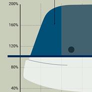 Maximizing Profitability with a Whale Curve
