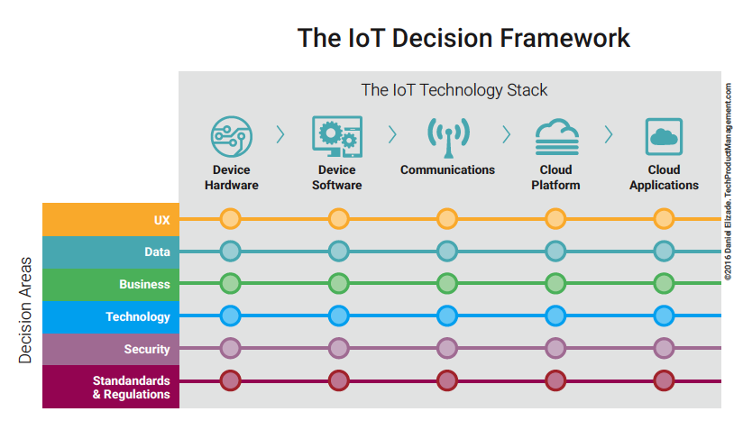 The IoT Decision Framework