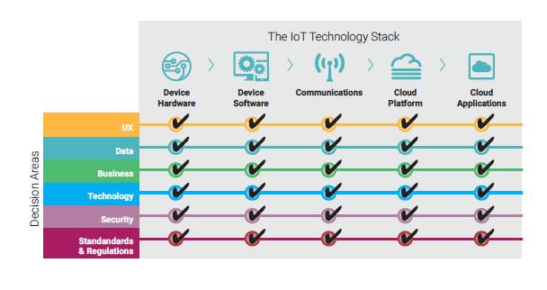 Complete IoT Decision Framework