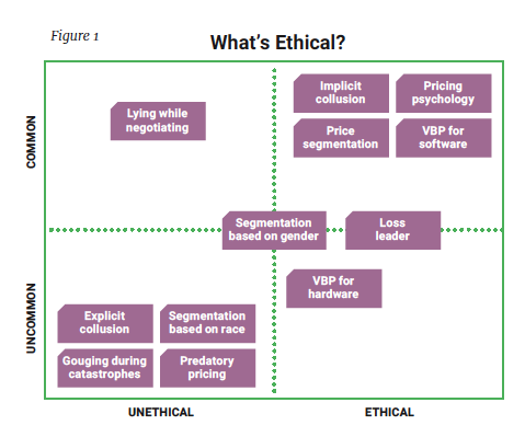 What's Ethical?