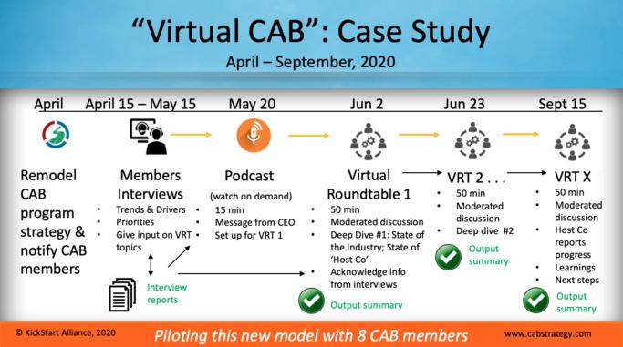 Virtual case study