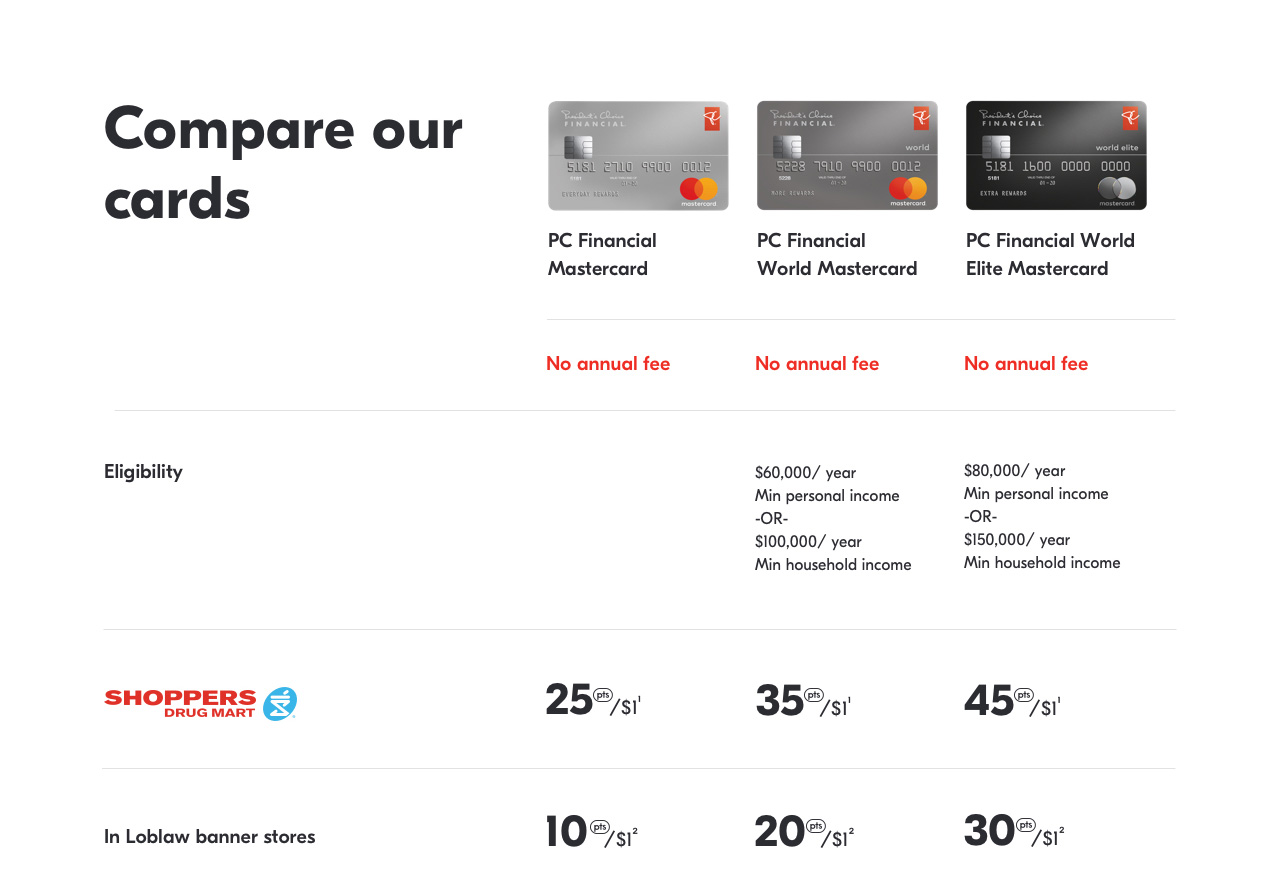 Chart: Compare our cards.